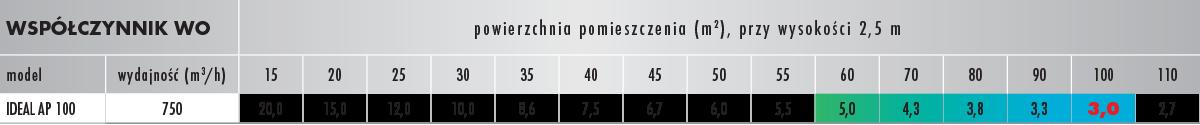 Tabela AP 100