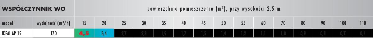 Tabela AP 15