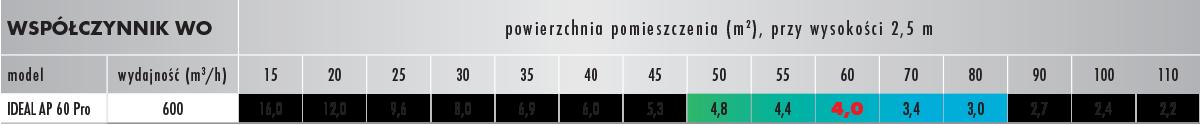 Tabela AP 60 Pro